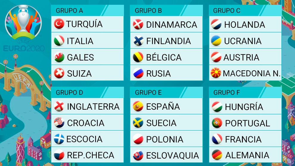 Grupos Eurocopa 2021